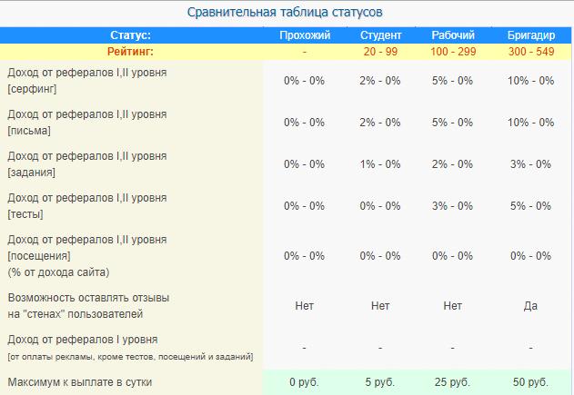 1 статусы и рейтинг на webof sar ru