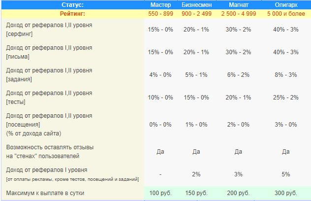 2 статусы и рейтинг на webof sar ru
