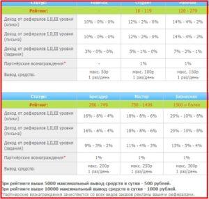 таблица статусов wmrfast.com