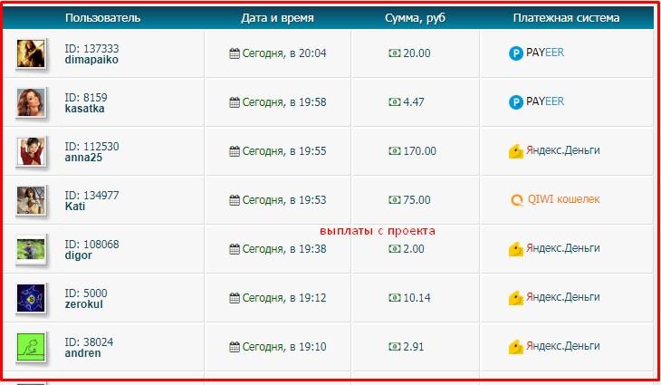 примеры последних выплат с проекта rusrhino.ru