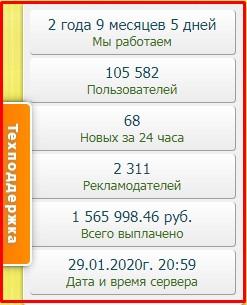 статистика проекта tushins.com