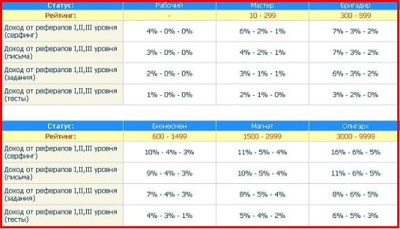 таблица рейтинга на seo-rublick.ru