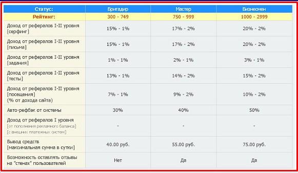 таблица статусов на rusrhino.ru 2