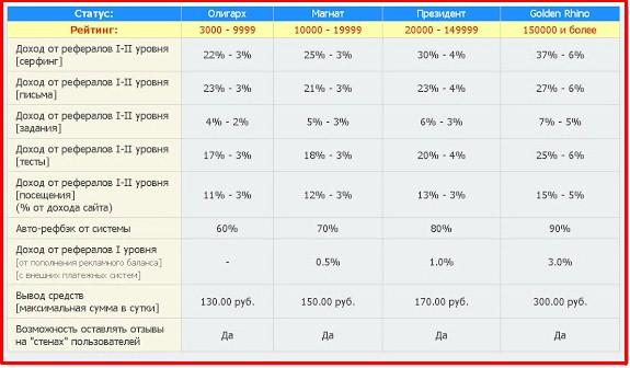 таблица статусов на rusrhino.ru 3
