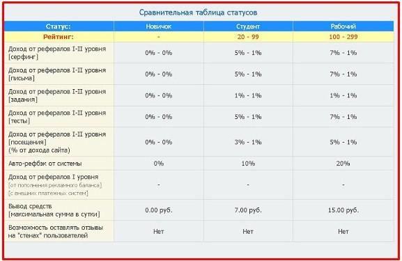 таблица статусов на rusrhino.ru