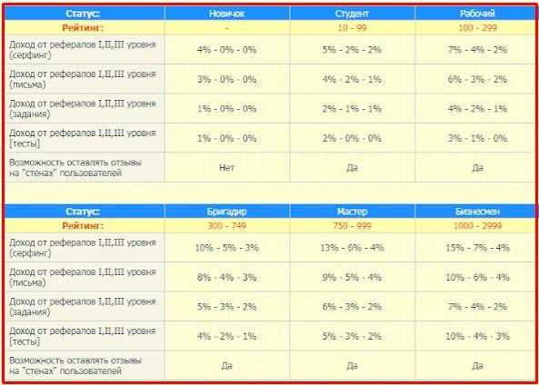 таблица статусов на tushins.com